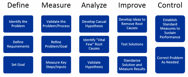 VIPGroup's 5 Phase Methodology for Six Sigma Process Success