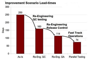 Improvement Scenario Lead-times