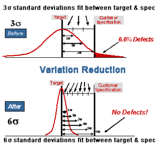 lean six sigma consulting services | vipgroup lean six sigma contingency diagram six wire plug diagram #6